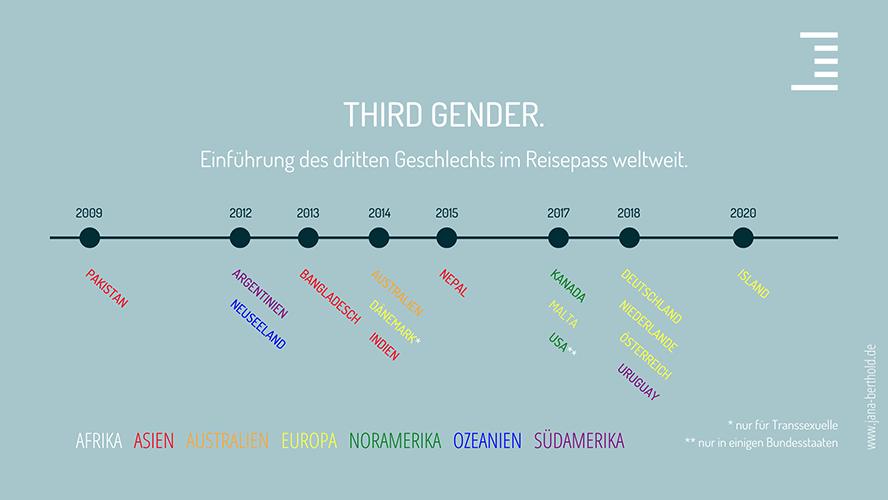 Du denkst, wir sind in Deutschland schon richtig weit? Ein Blick über den Tellerrand verrät dir, wann andere Länder das dritte Geschlecht im Reisepass einführten.