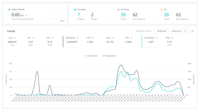 TikTok Ads Monitoring (Hootsuite)