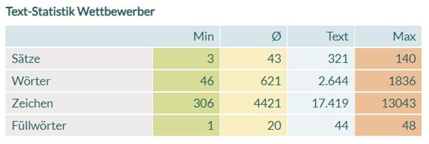 14_Wettbewerber-Statistik - KarlsCore
