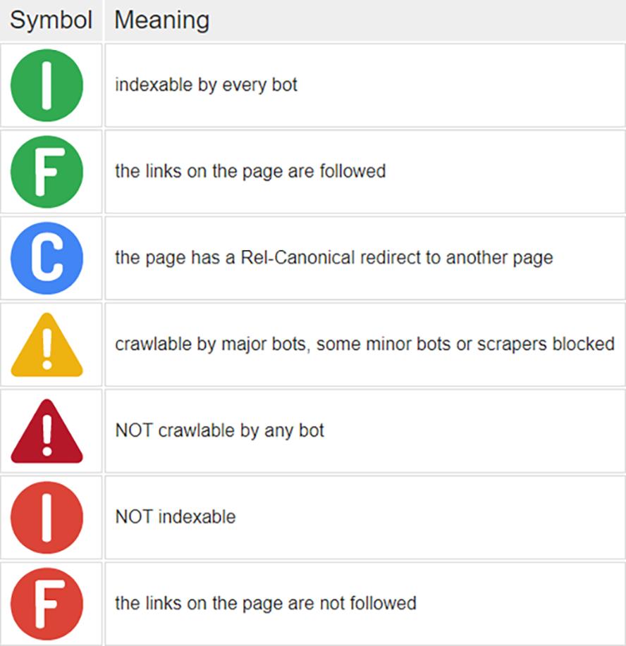 Bedeutung der kleinen Symbole beim Link Redirect Trace Plugin