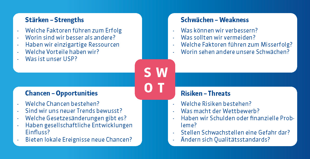 SWOT-Analyse.png