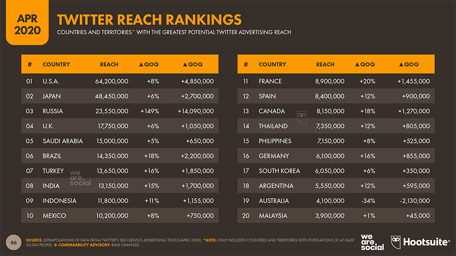 internationales-content-marketing-twitter-rankings