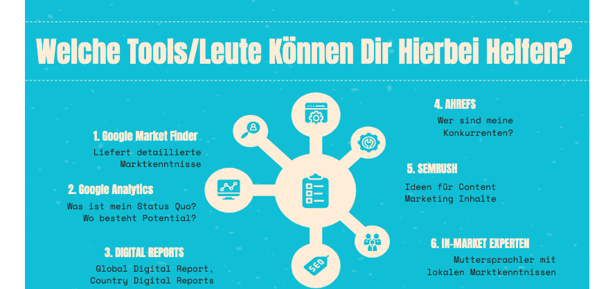 internationales-content-marketing-welche-tools
