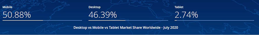 Abbildung 3: Market share worldwide mobile vs. desktop - statcounter 2020