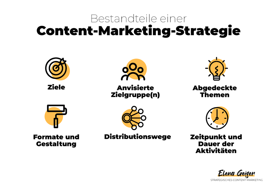 Grafik: Bestandteile einer Content Marketing Strategie