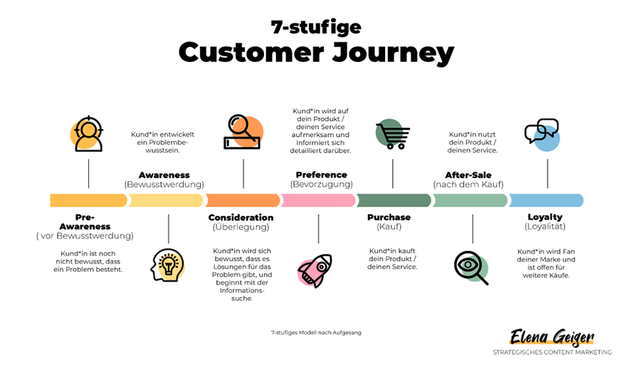 Grafik: Customer Journey für die Content Marketing Strategie (7 Stufen)