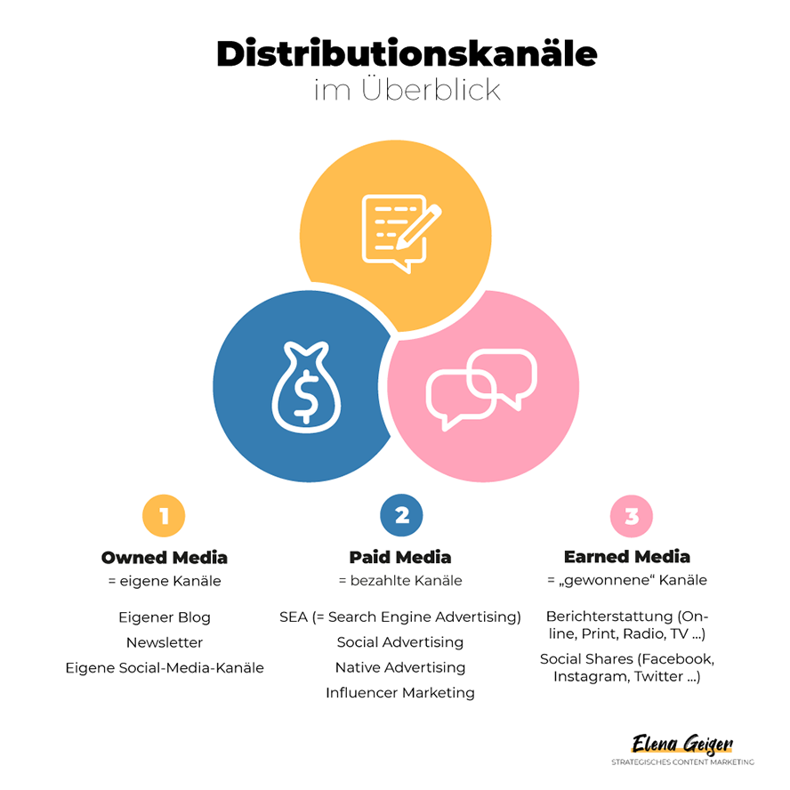 Grafik: Distributionskanäle für die Content Marketing Strategie im Überblick: Owned Media, Paid Media und Earned Media