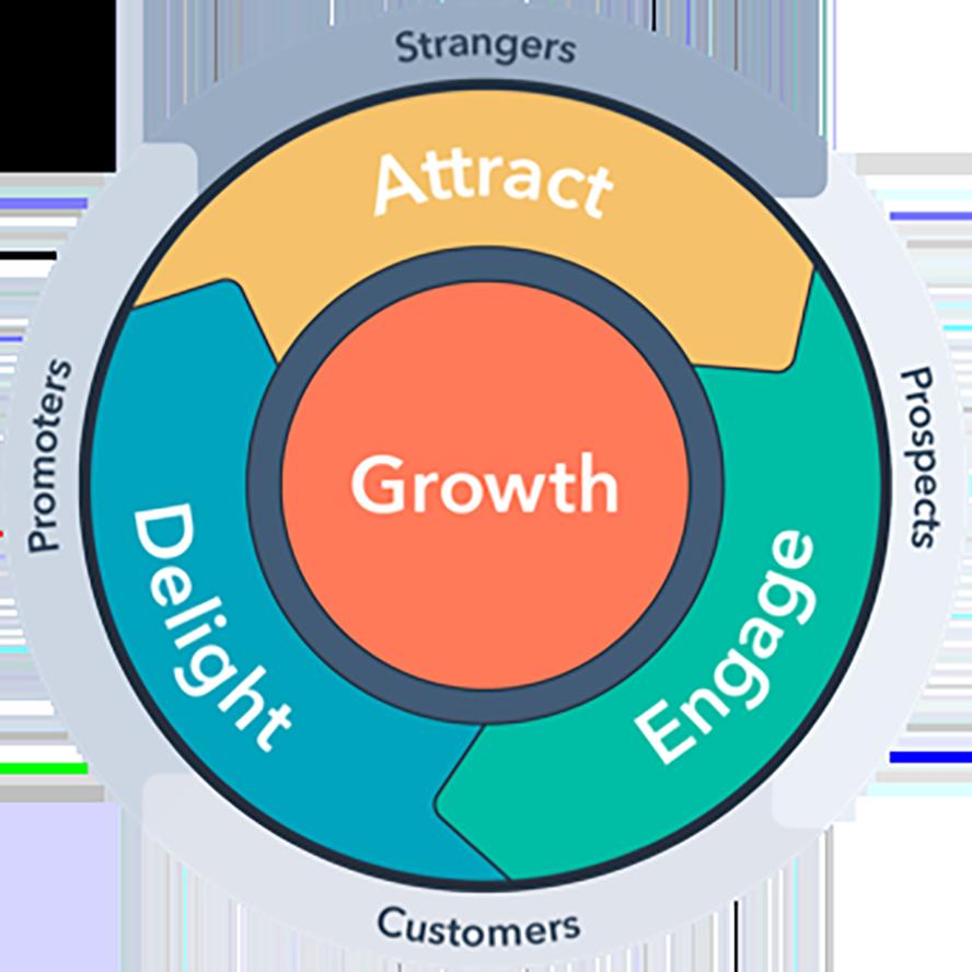 """Den Kunden fest im Blick mit """"Customer Centricity"""" – 7 Tipps für eine kundengetriebene Marketingorganisation"""