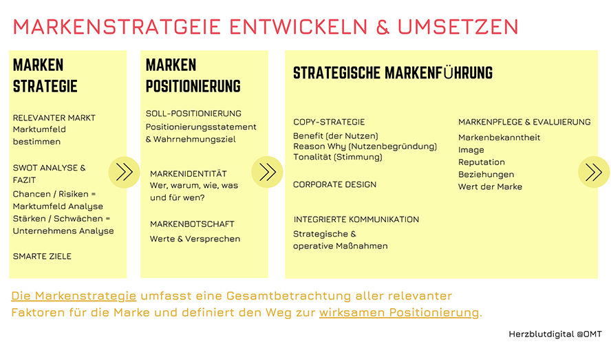 Ablauf von Entwicklung und Umsetzung: Marken Strategie, Marken Positionierung, Strategische Markenführung