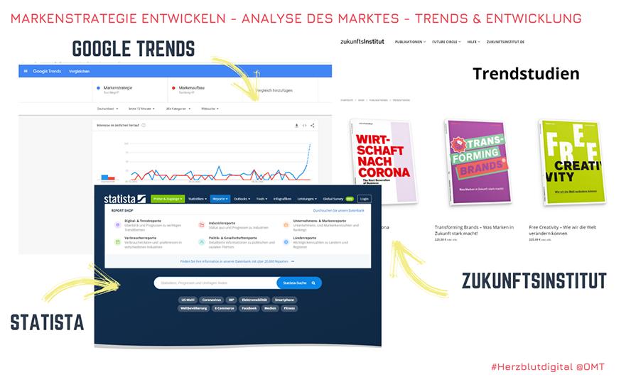 Grafik zu Google Trends, Einblick in Mikro- und Makroanalyse