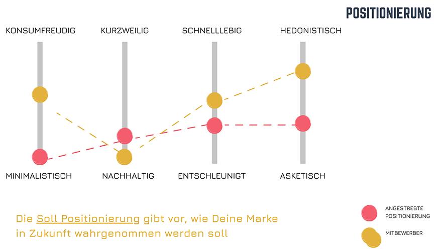 Grafik zeigt Soll und Ist Positionen der Marke anhand von Graphen.