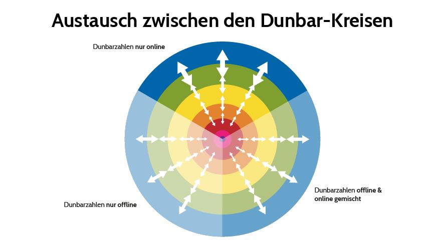 Die Dunbar Zahlen im Online Marketing - Interaktionen besser verstehen