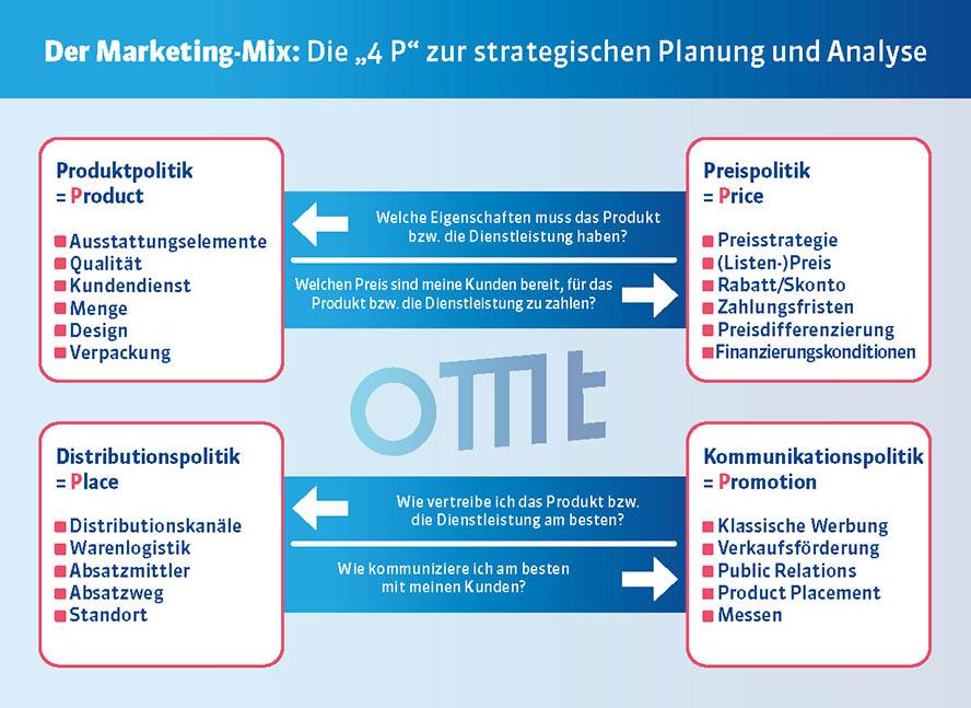 Marketing Themenwelt Marketing-Mix