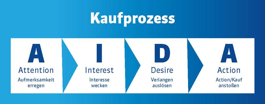 Marketing Themenwelt AIDA-Modell