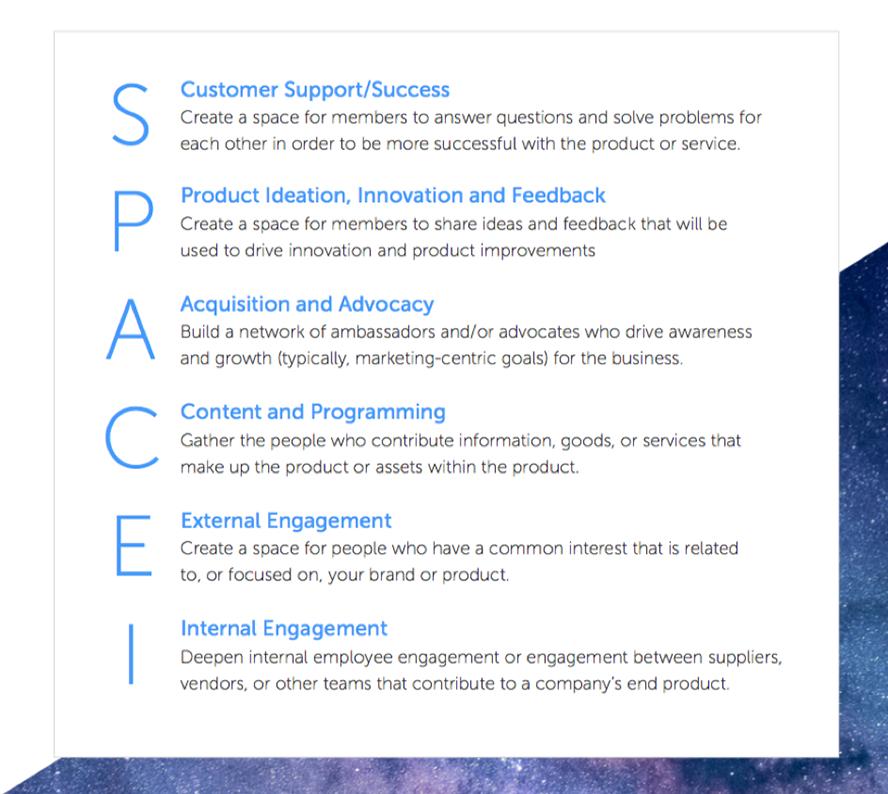 Einzelne Bestandteile des Spacemodells