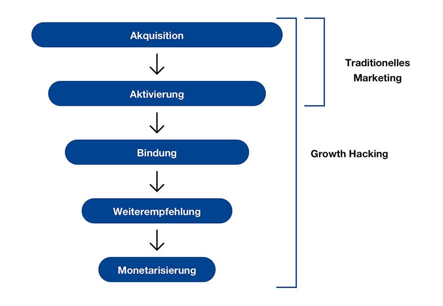 aaarrr-framework