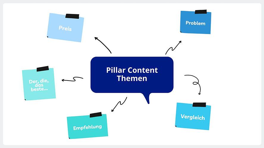 Pillar Content Themen