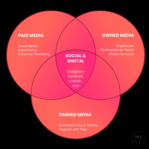 Die Arten von Media innerhalb einer Social Media Strategie