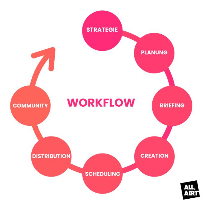 Workflow Social Media Strategie
