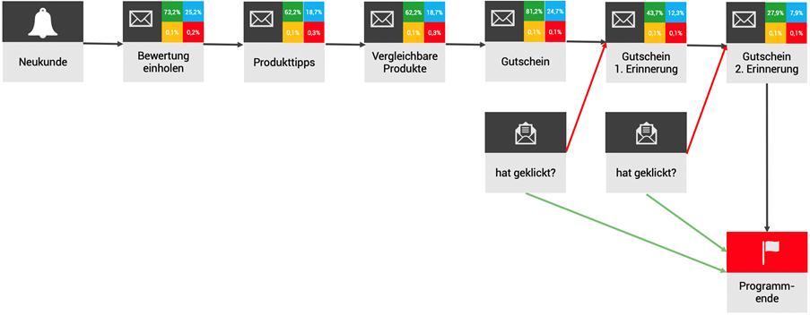 Automatisiertes Marketing, E-Mail-Marketing, SmartTags