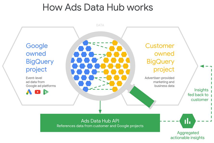Google Ads Data Hubs