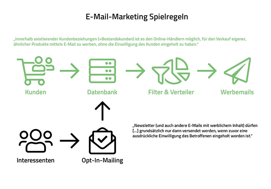 Werbeeinwilligung Newsletter, Widerspruchsregelung Kunden, rechtliche Regeln Newsletter-Marketing