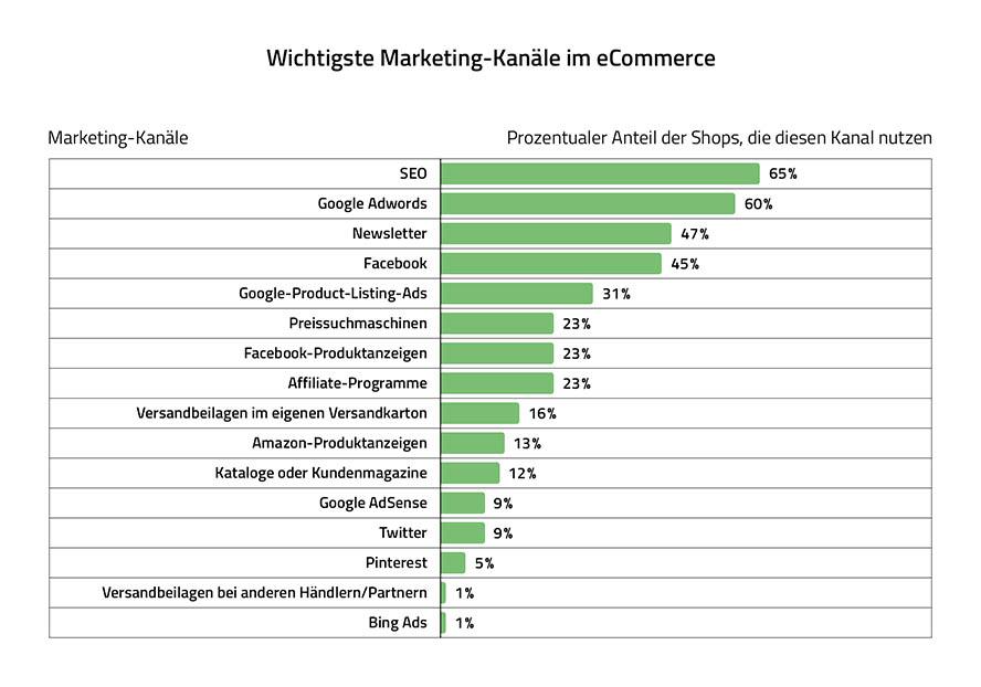 Bedeutung SEO, Google Ads, E-Mail-Marketing, Newsletter, eCommerce Marketing-Kanäle