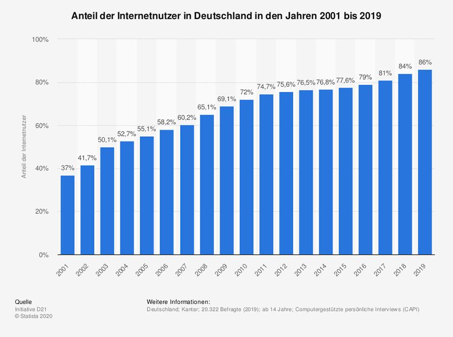 statistic_id13070_anteil-der-internetnutzer-in-deutschland-bis-2019