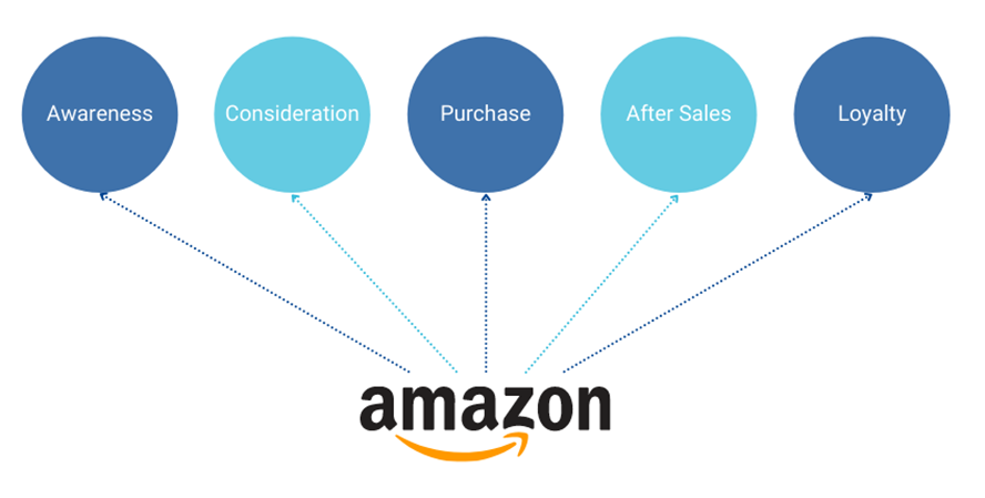 025 Amazon in der Customer Journey.