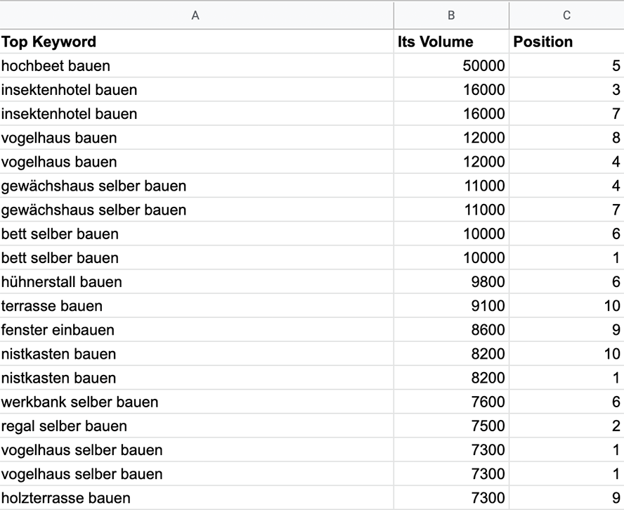 Query Order by