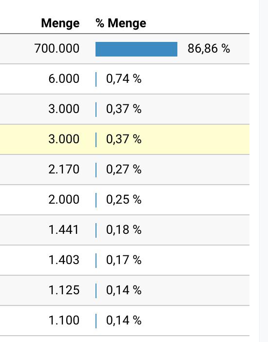 Klassischer Google Analytics Fehler bei der Zuordnung von Umsatz zu Produkten