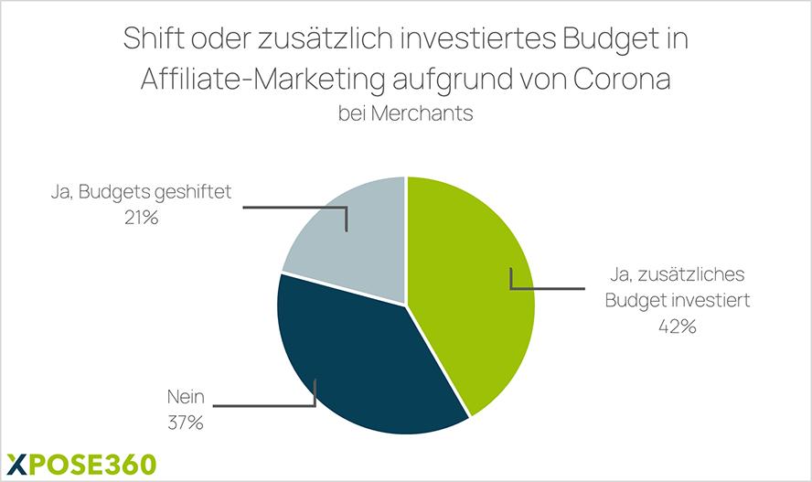 zusätzlich investiertes Budget in Affiliate-Marketing infolge von Corona