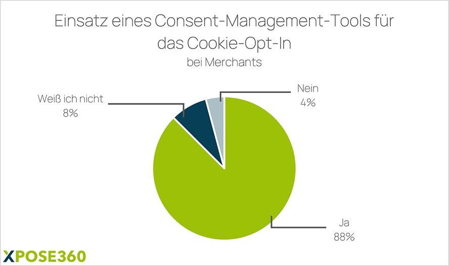 Einsatz eines Cookie-Management-Tools für das Cookie-Opt-in.
