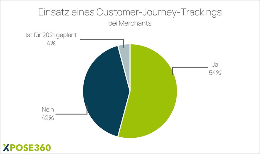 Einsatz eines Customer-Journey-Trackings