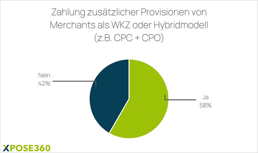 Zahlung zusätzlicher Provisionen von Merchants als WKZ oder Hybridmodell
