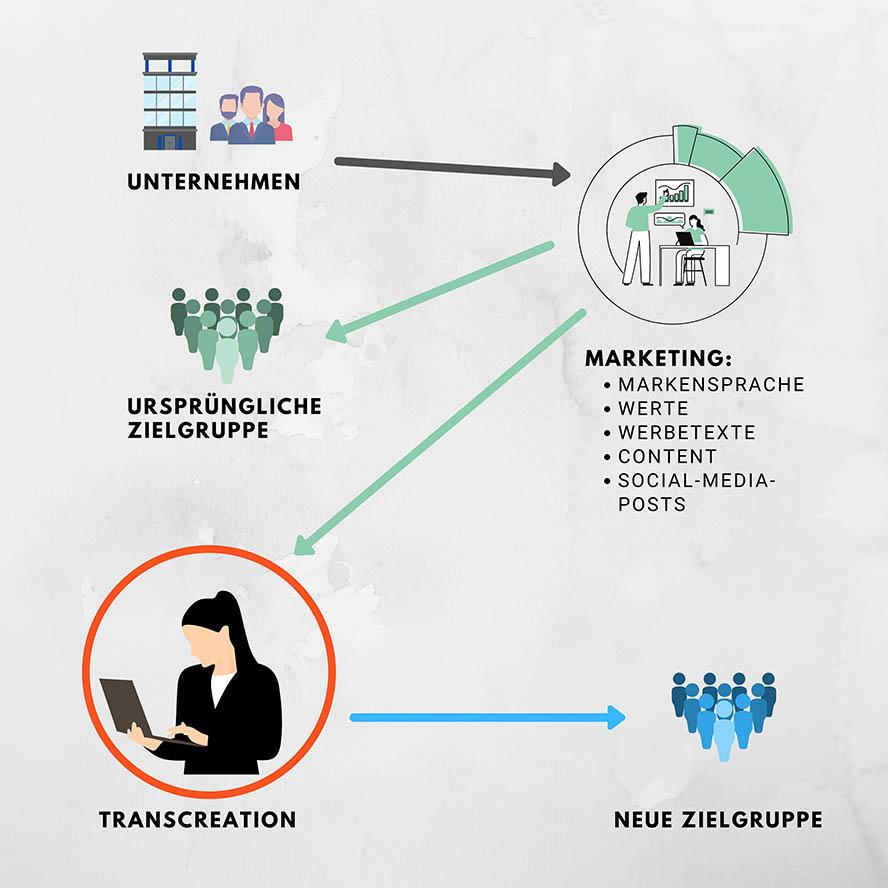 content-creation-transcreation