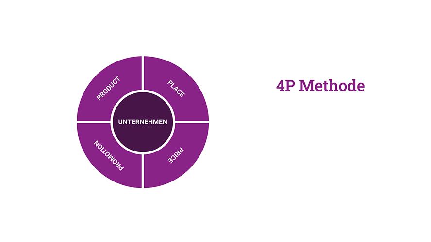 marketinginstrumente-4p