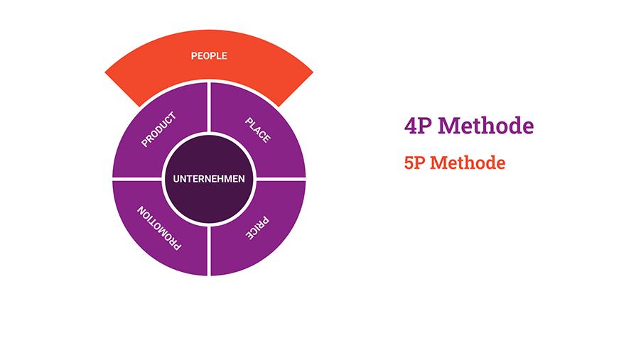 marketinginstrumente-4p-5p
