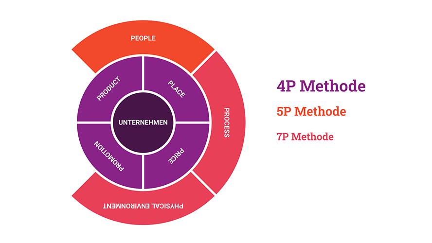 marketinginstrumente-4p-5p-7p