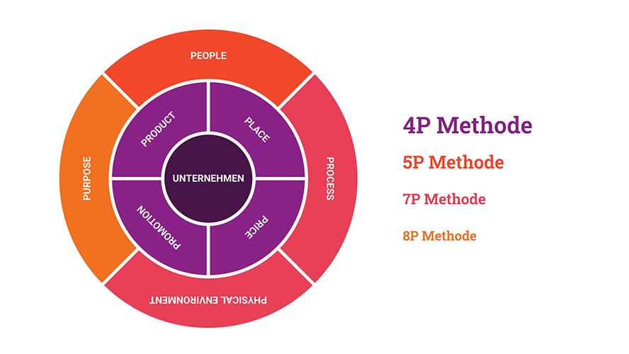 marketinginstrumente-4p-5p-7p-8p