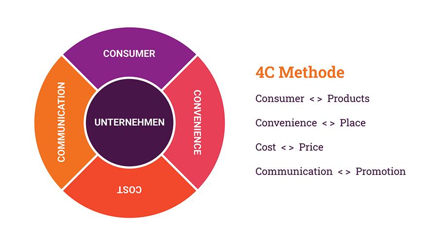 marketinginstrumente-4c