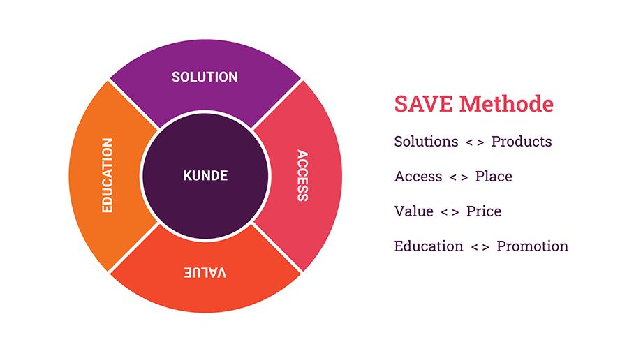 marketinginstrumente-save