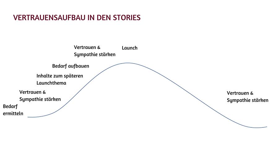 Stories Vertrauensaufbau vor Launch