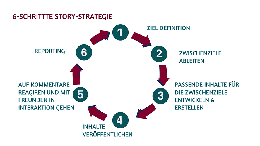 6 Schritte einer Story-Strategie.