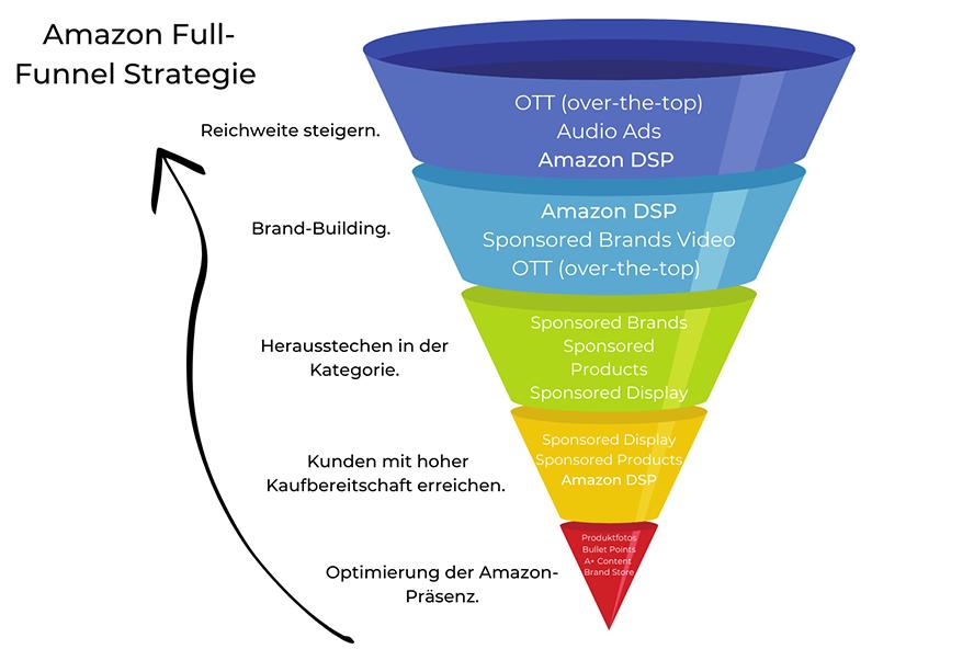 Amazon Full Funnel