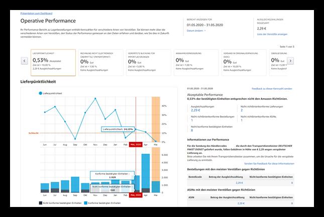 Amazon_Vendor_Performancebericht