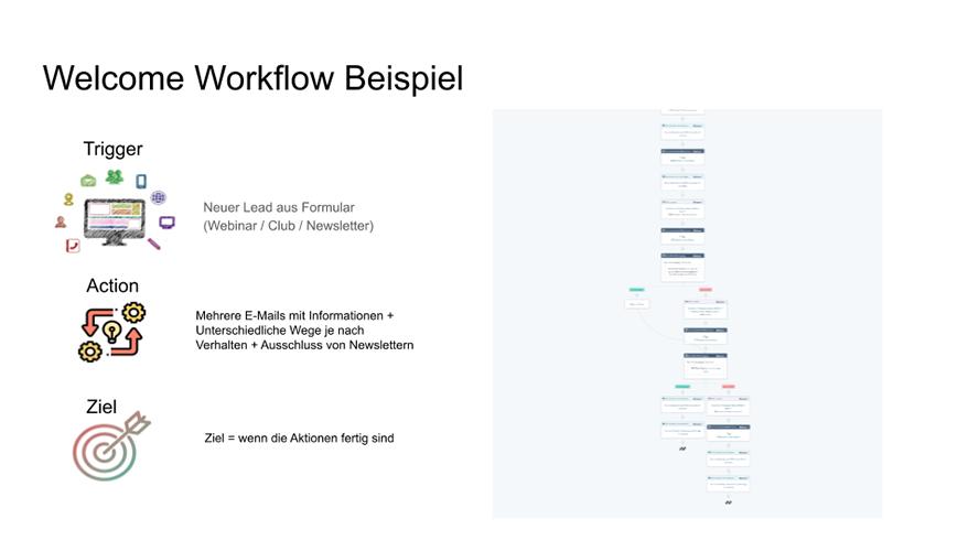 Beispiel Willkommens-Workflow