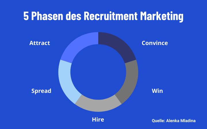5 Phasen des Recruitment Marketing