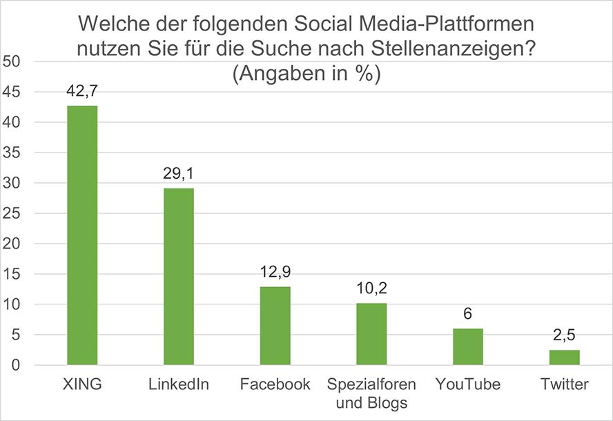 Grafik Nutzung Social Media Plattformen