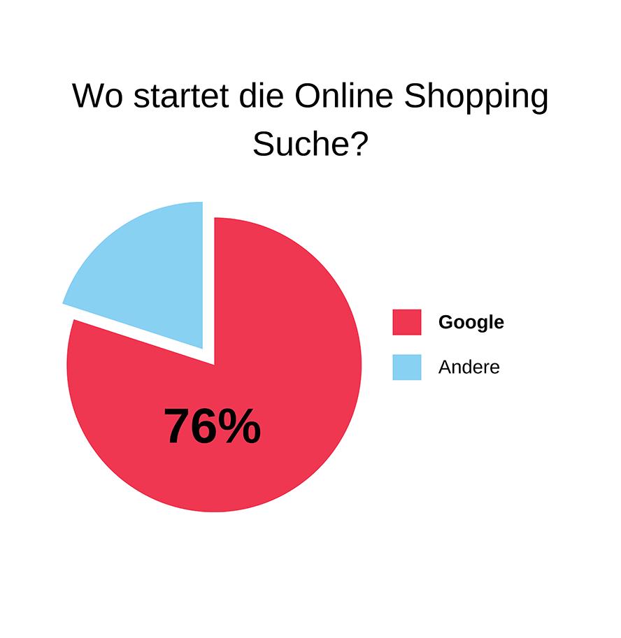 Online Shopping Start